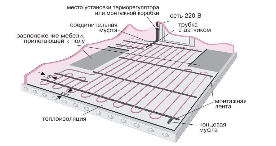 Тёплые полы электрические под плитку своими руками