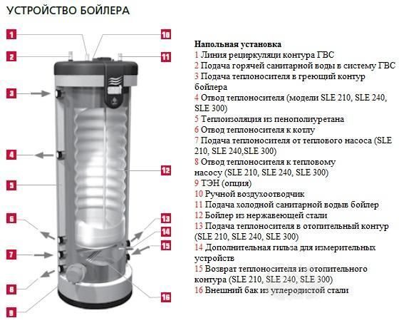 Водонагреватель SMART LINE SLE 210L